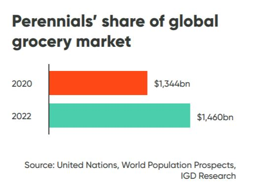 Perennials share of global grocery market
